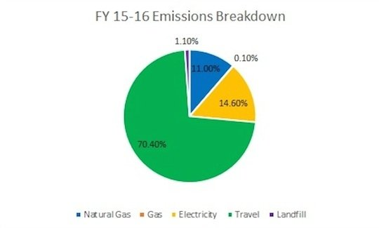 Chart of FY15-16 Emissions Breakdown