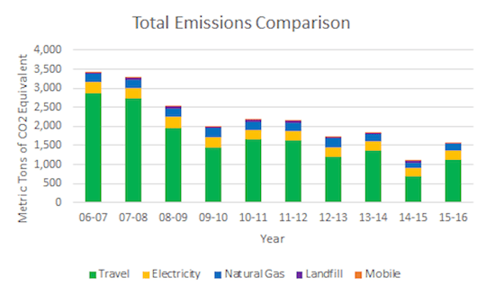 Chart of FY15-16 Total Emissions