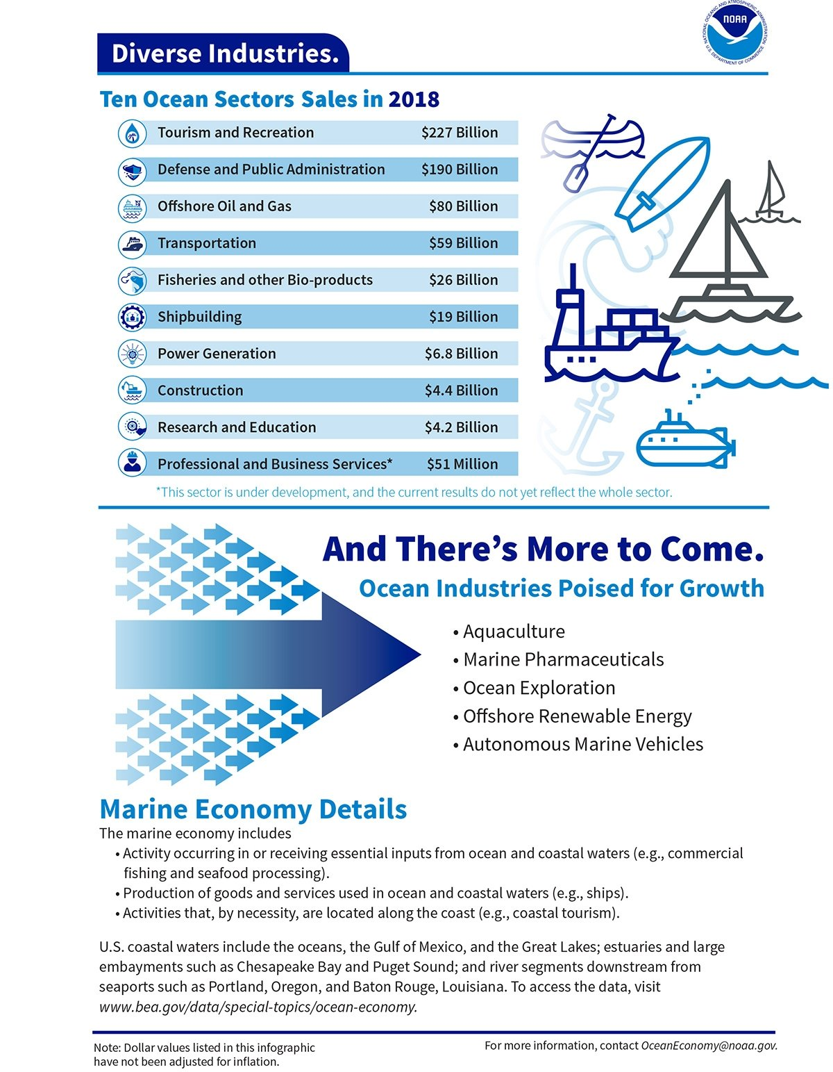 Infographic showing ten most prominent sections of the ocean economy