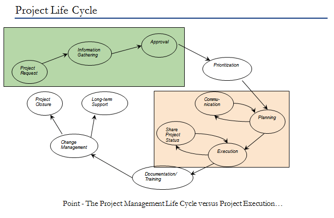 This is a picture of thecProject Life Cycle