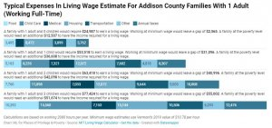 Graphic comparing livable wage and poverty wage by family size with embedded link to resource