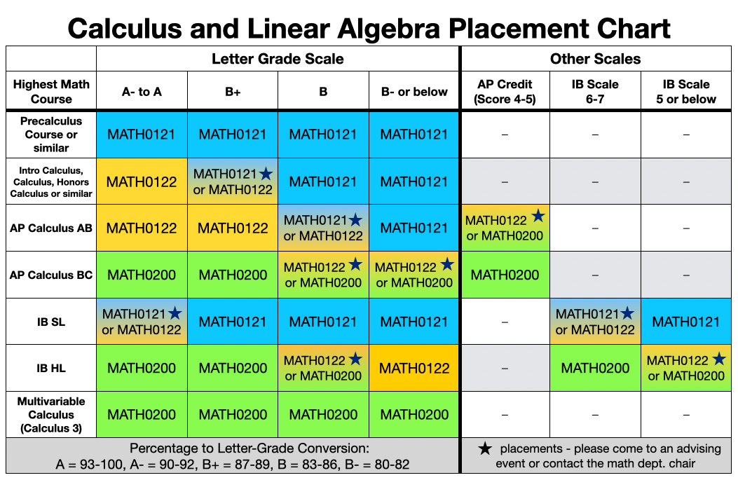 Calculus and Linear Algebra Placement Chart